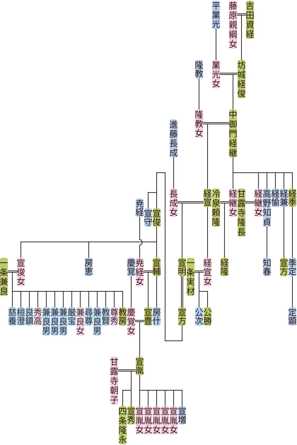 中御門経継~宣豊の系図