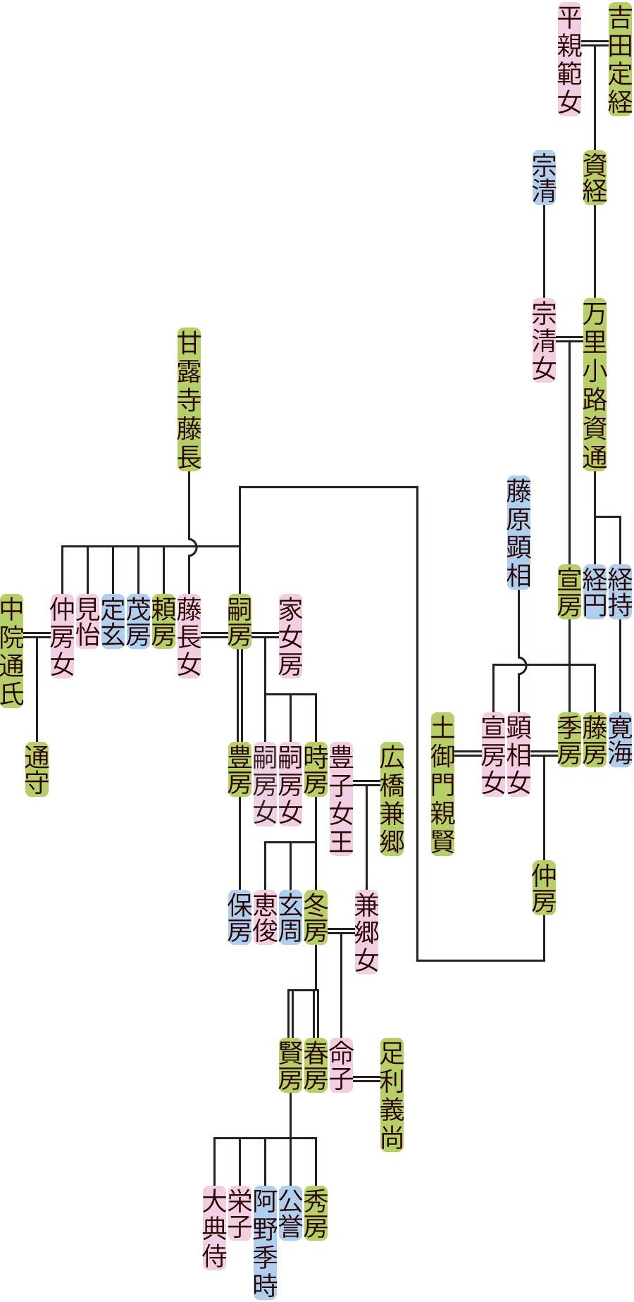 万里小路資通~冬房の系図