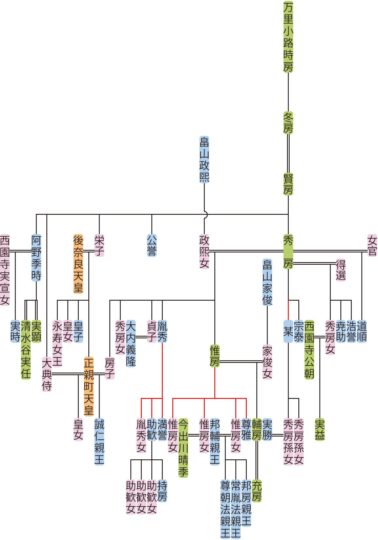 万里小路賢房~惟房の系図