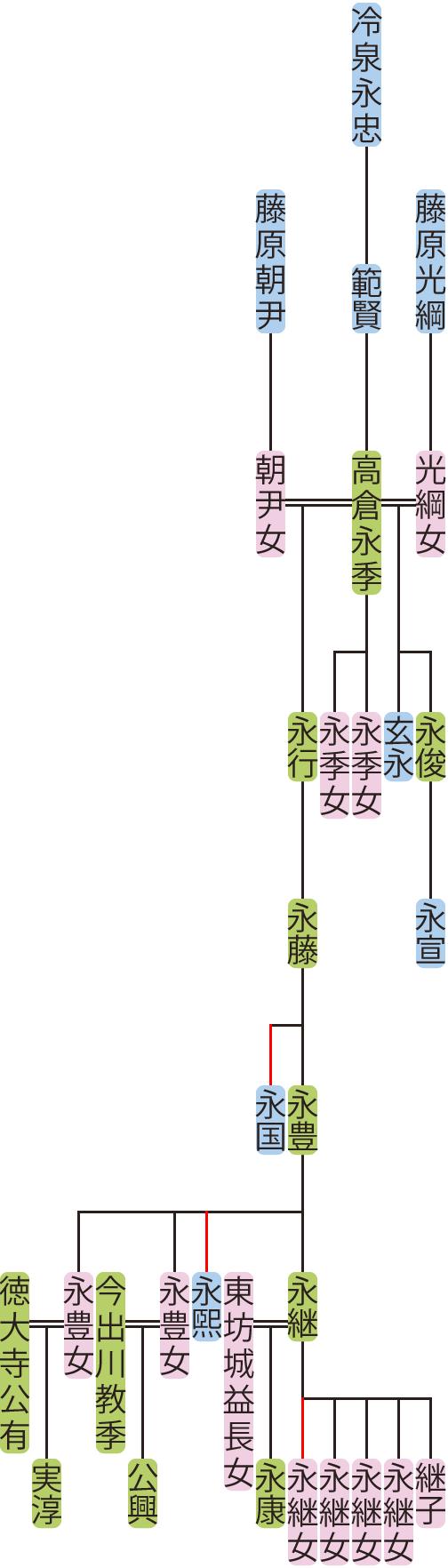 高倉永季~永豊の系図