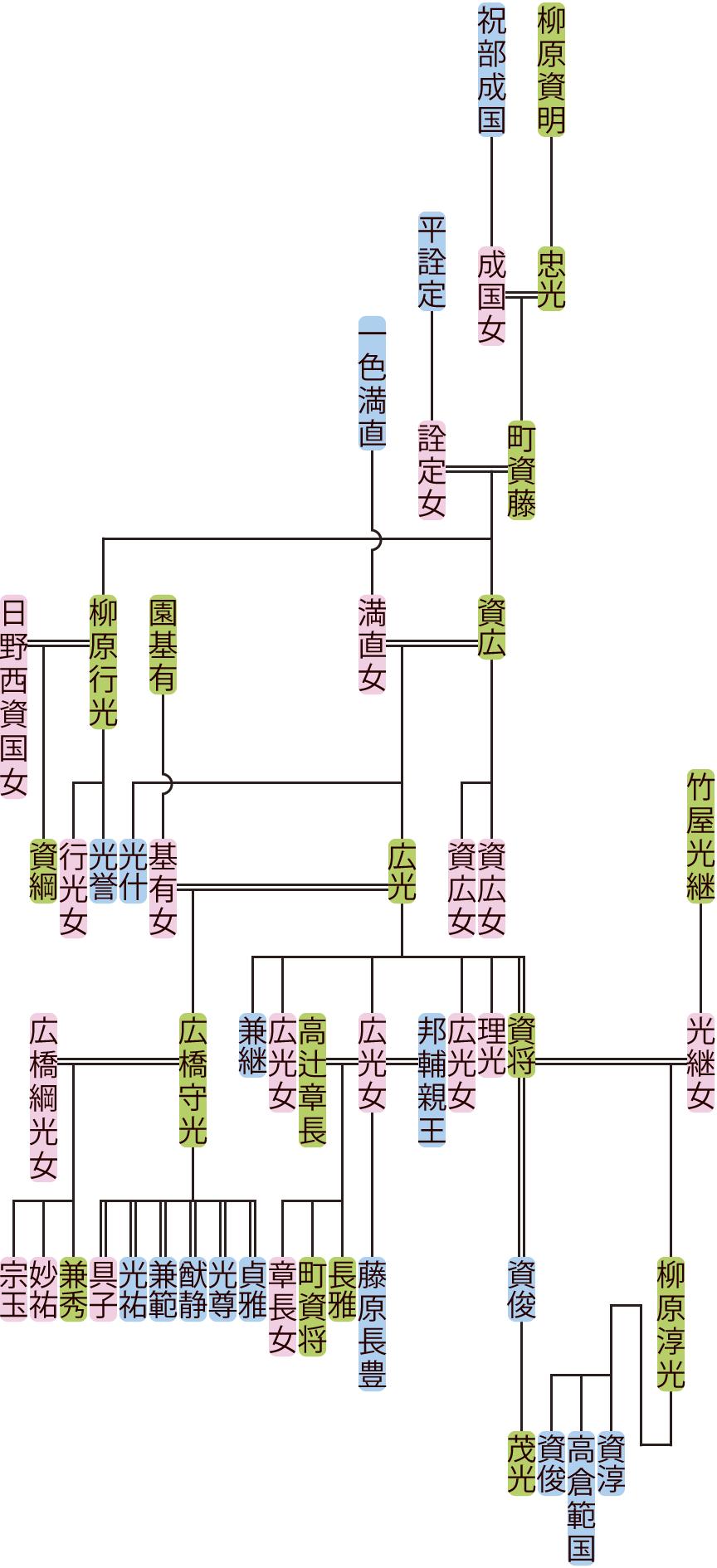 町資藤の系図