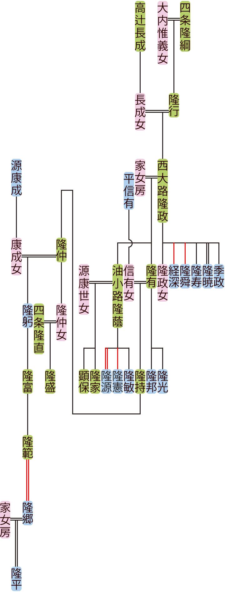 西大路隆政~隆範の系図