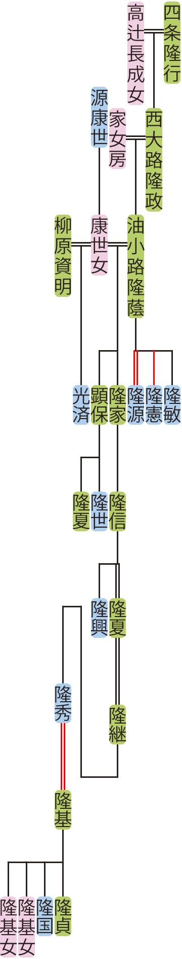油小路隆蔭~隆秀の系図