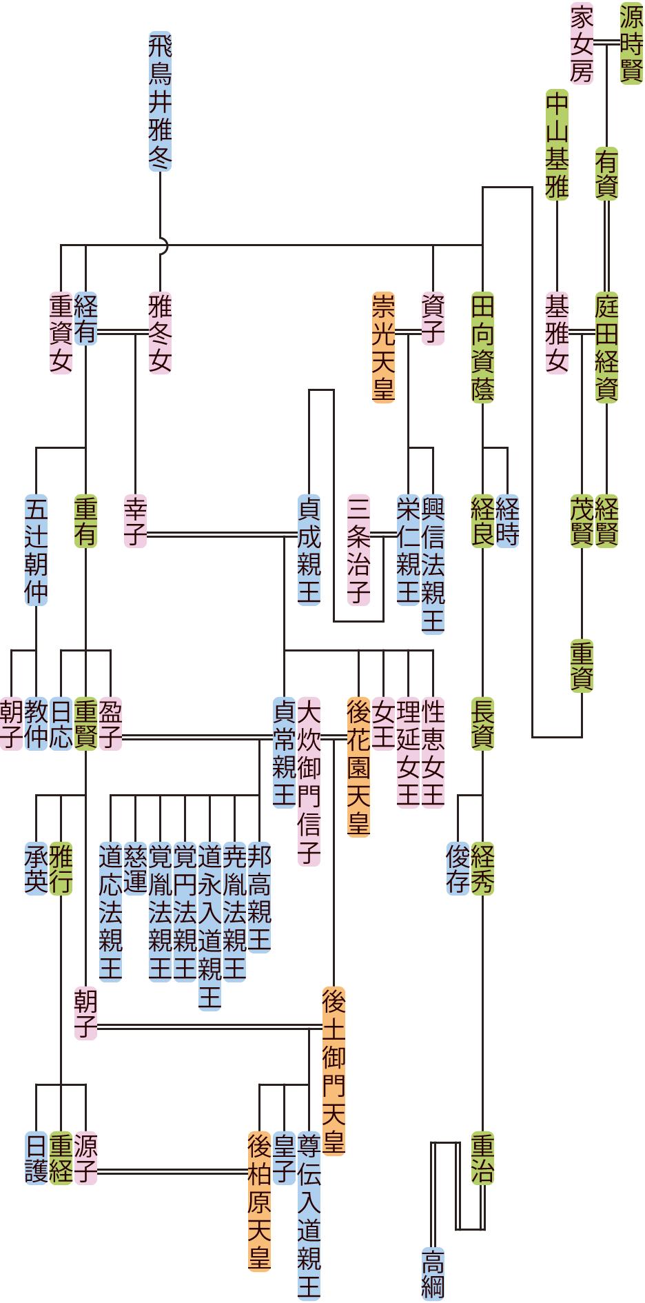庭田経資~重賢の系図