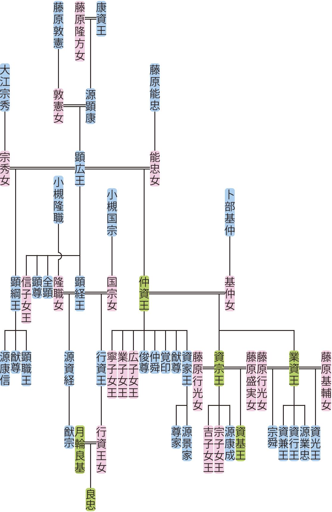 顕広王・仲資王の系図