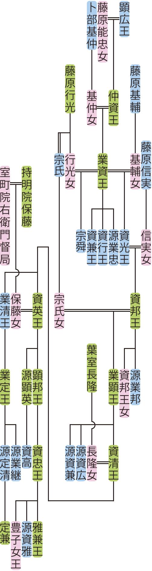 業資王~顕邦王の系図