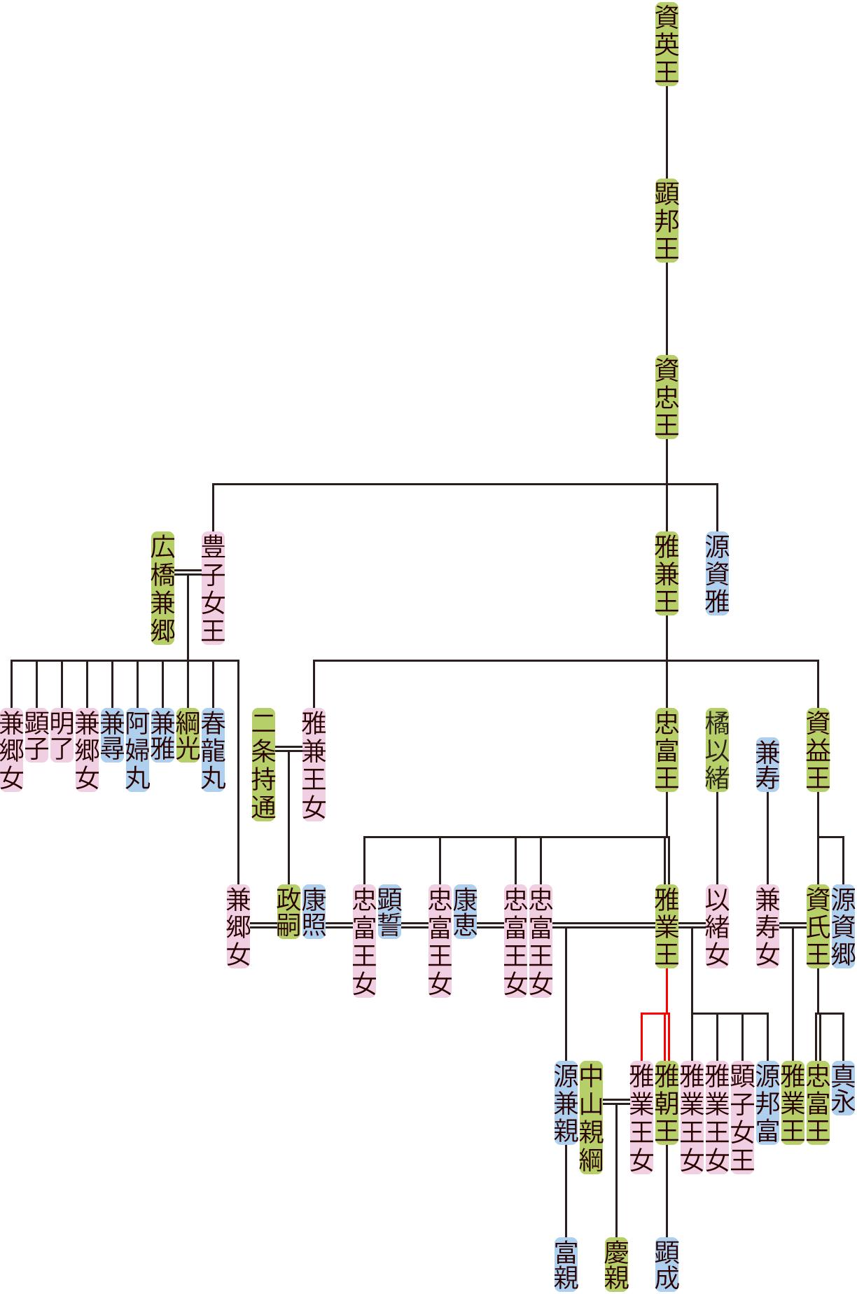 資忠王~雅業王の系図