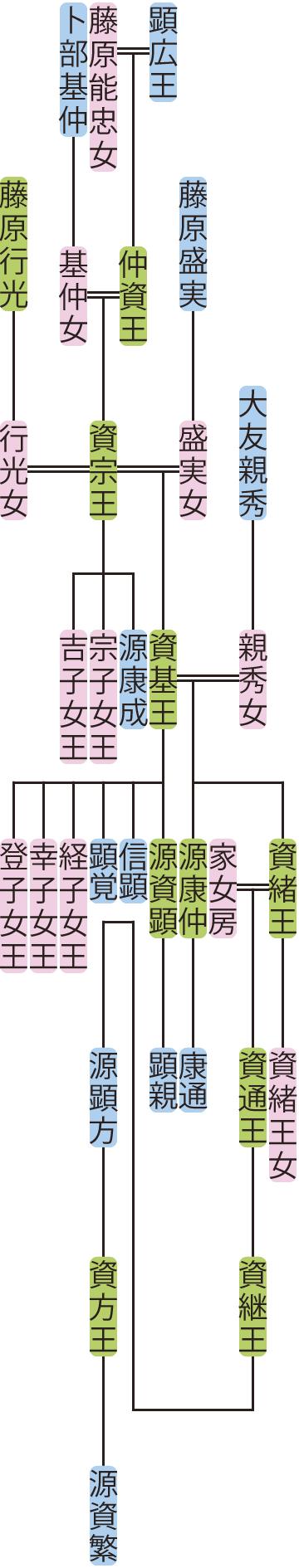 資宗王の系図