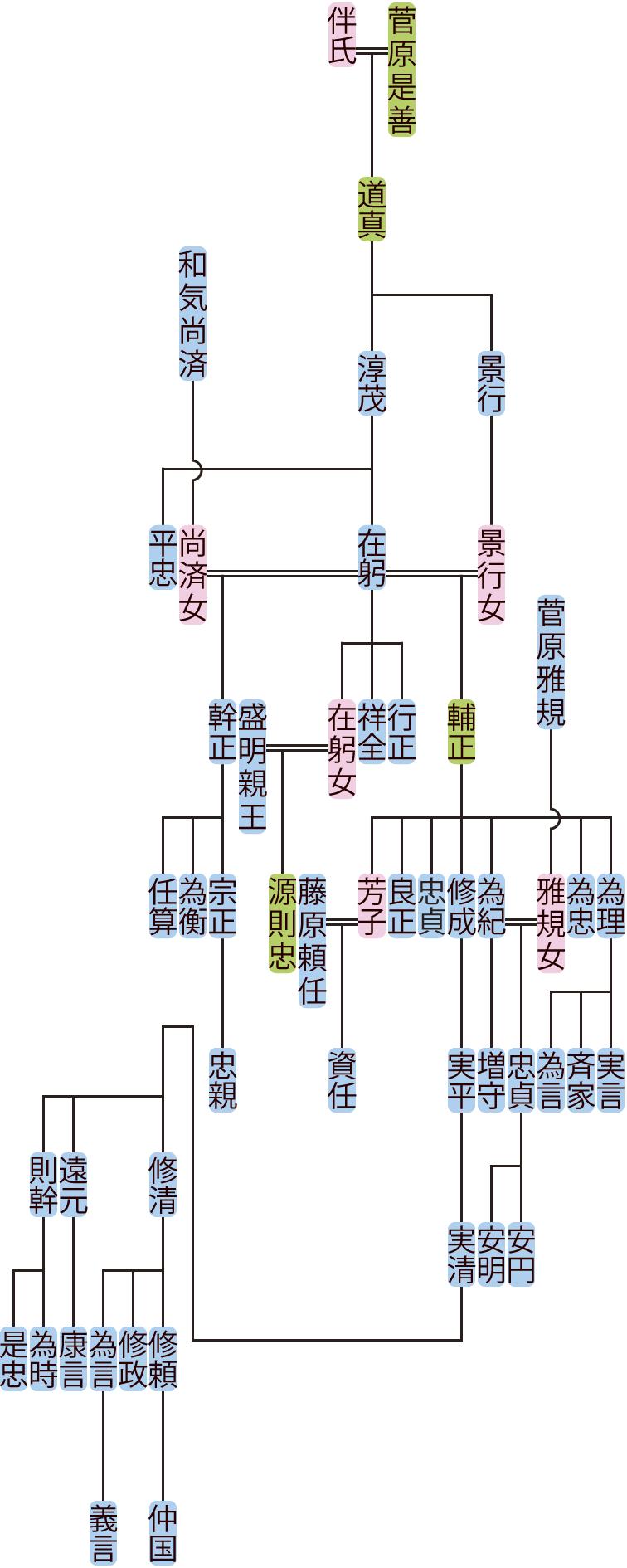 菅原淳茂の系図