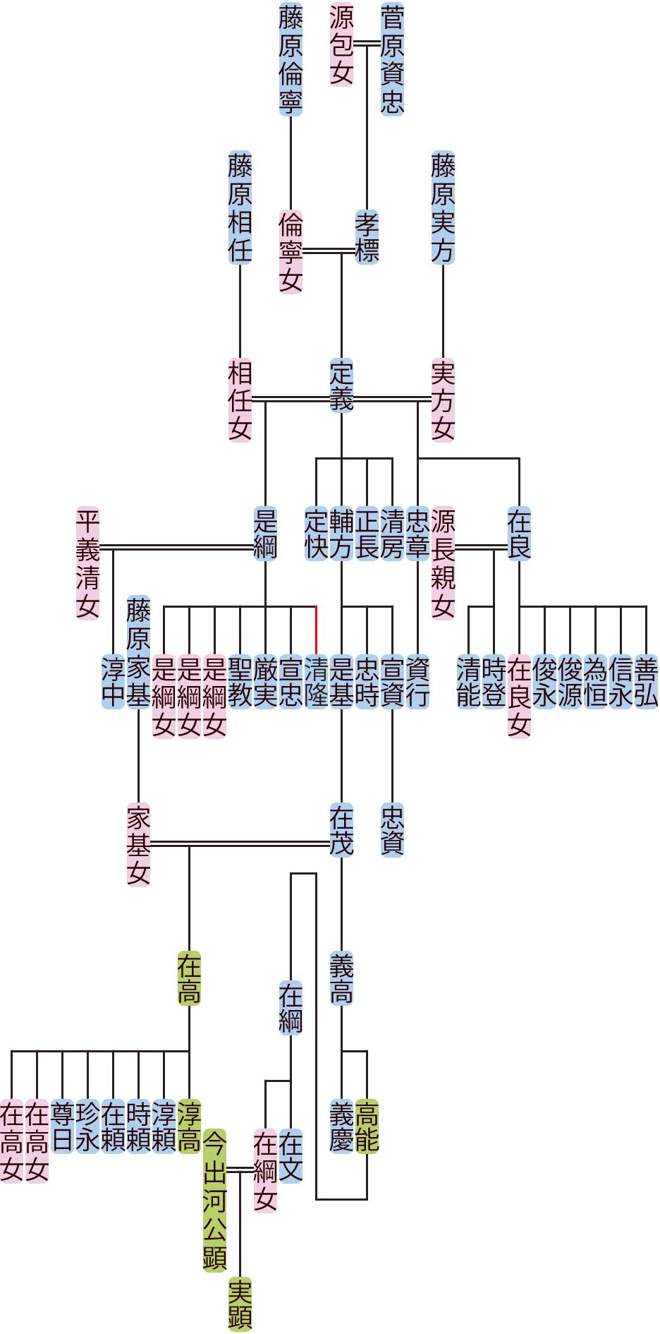 菅原定義~在茂の系図