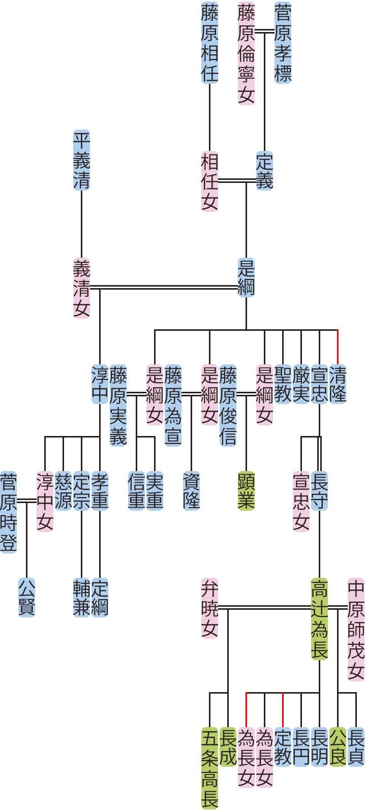 菅原是綱~長守の系図
