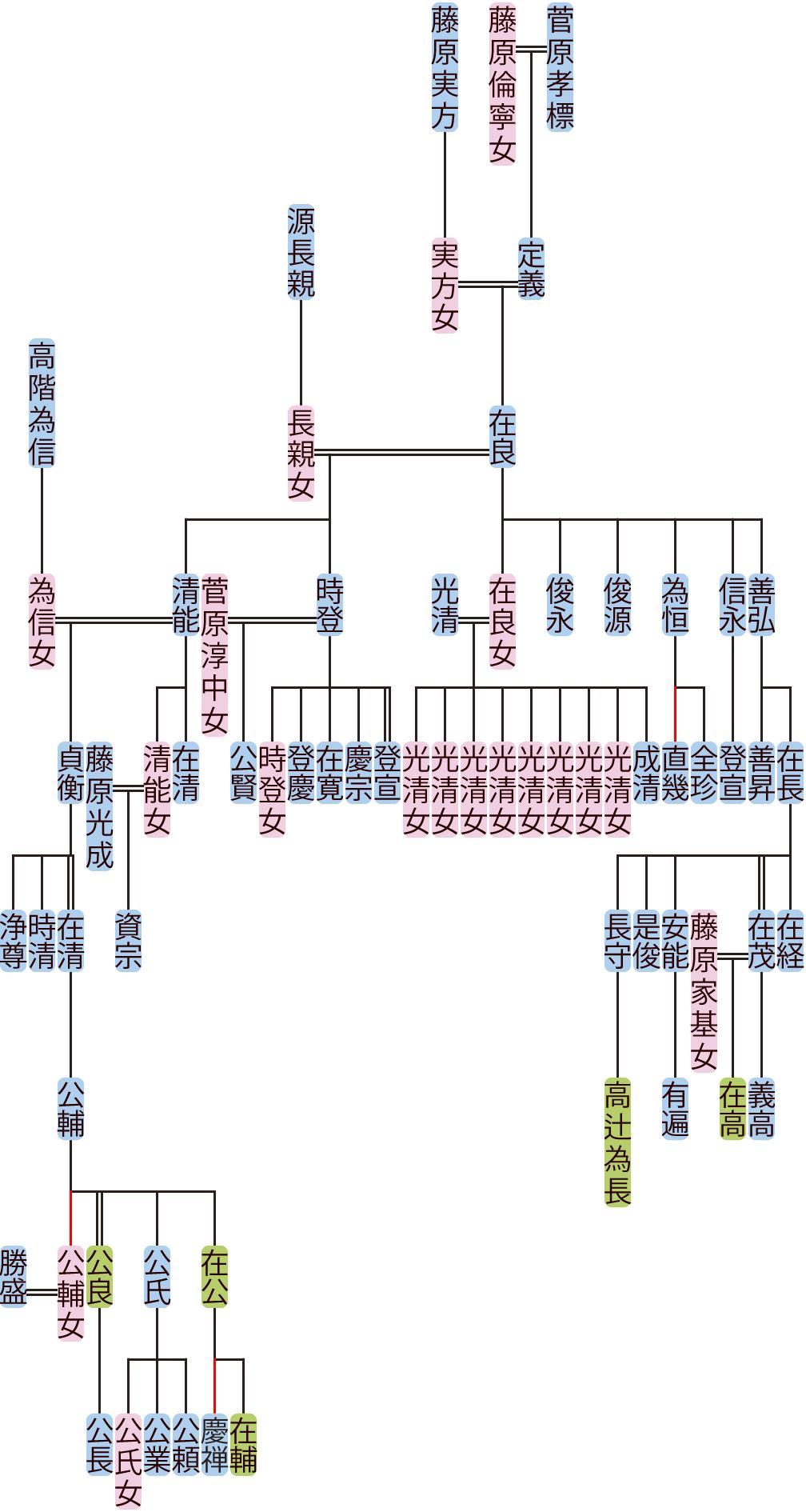 菅原在良~公輔の系図