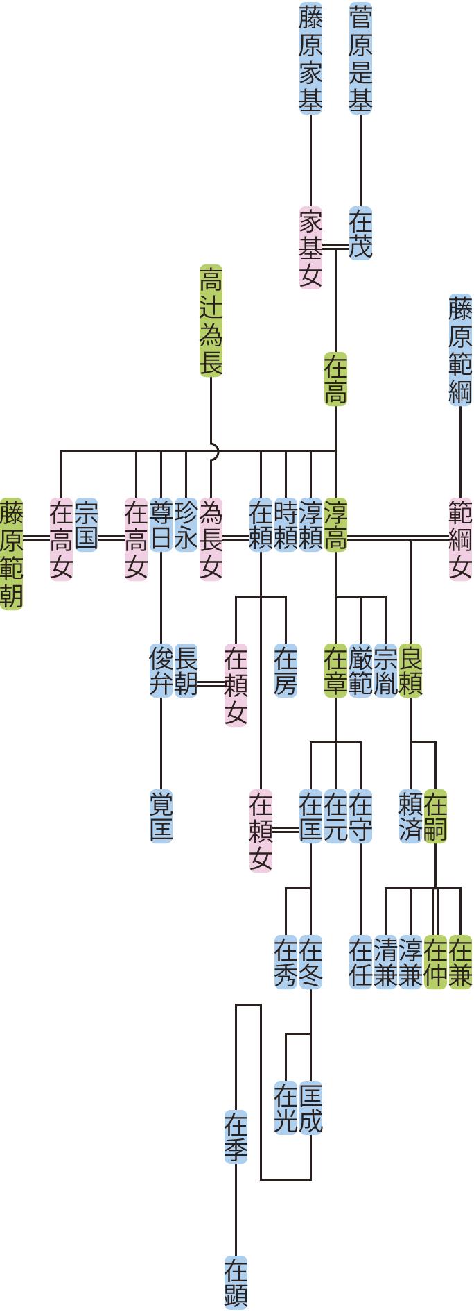 菅原在高~良頼の系図