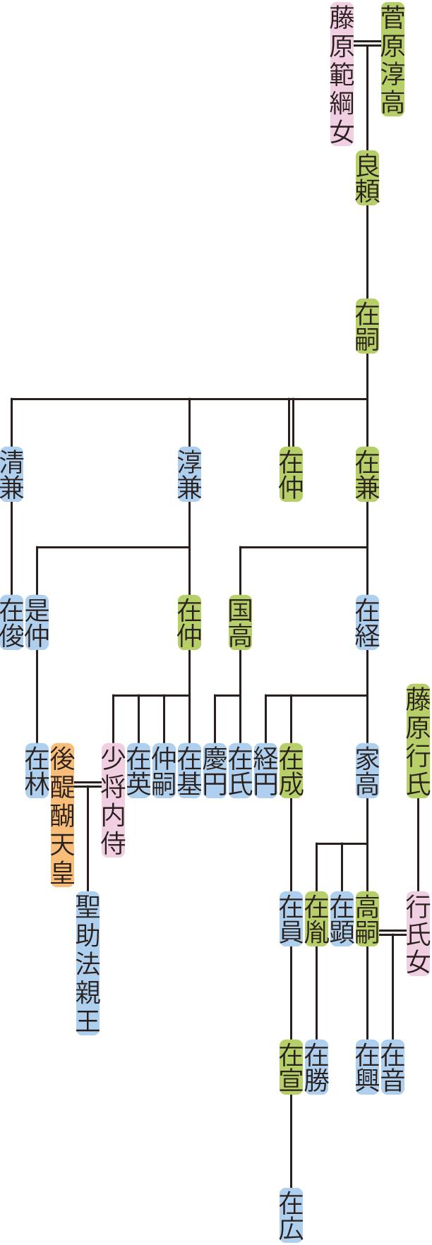 菅原在嗣の系図