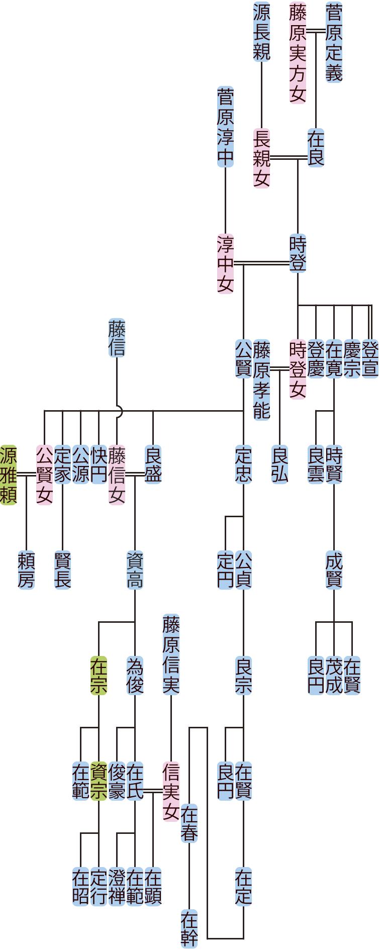 菅原時登の系図