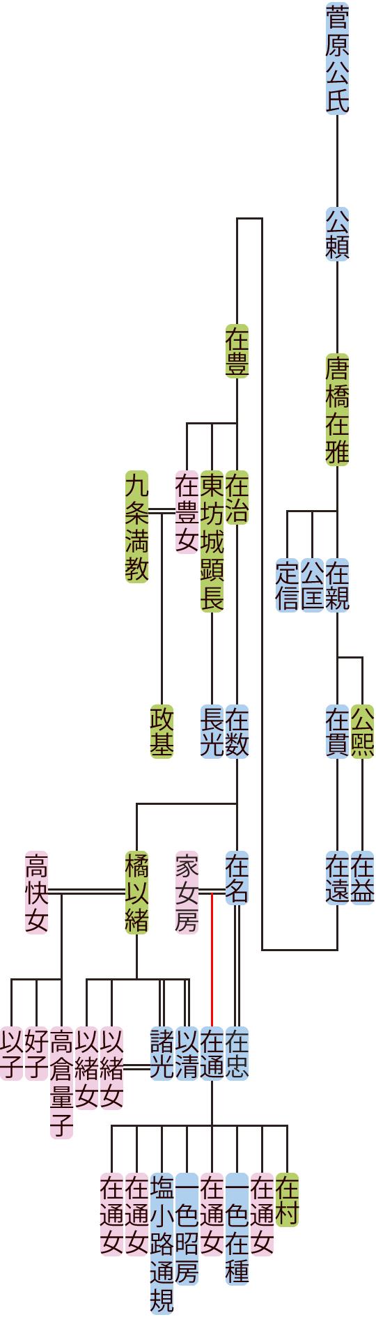 唐橋在雅~在名の系図