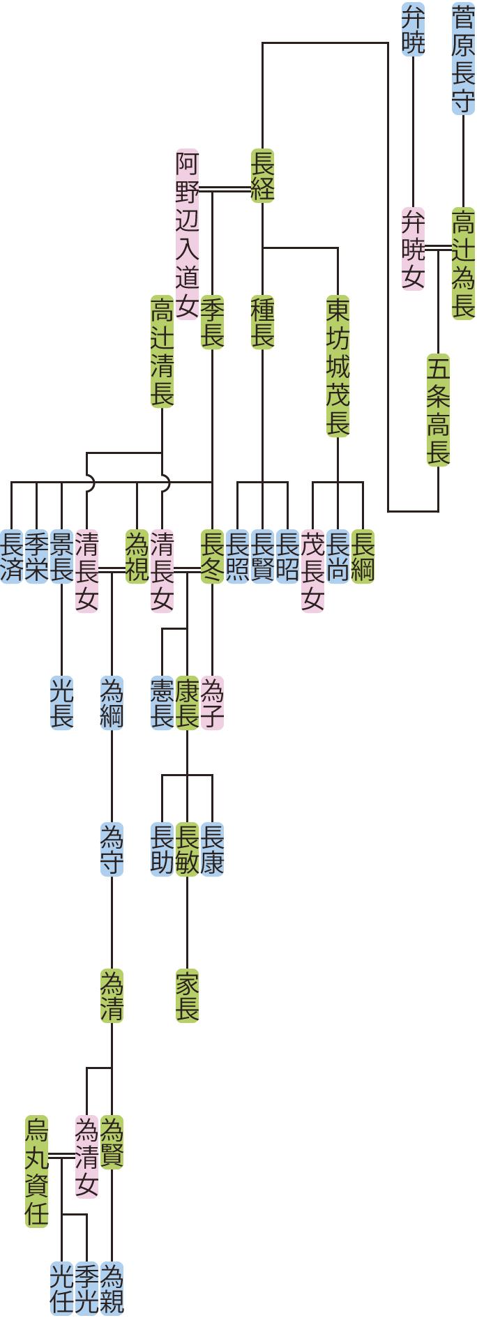 五条高長~為清の系図