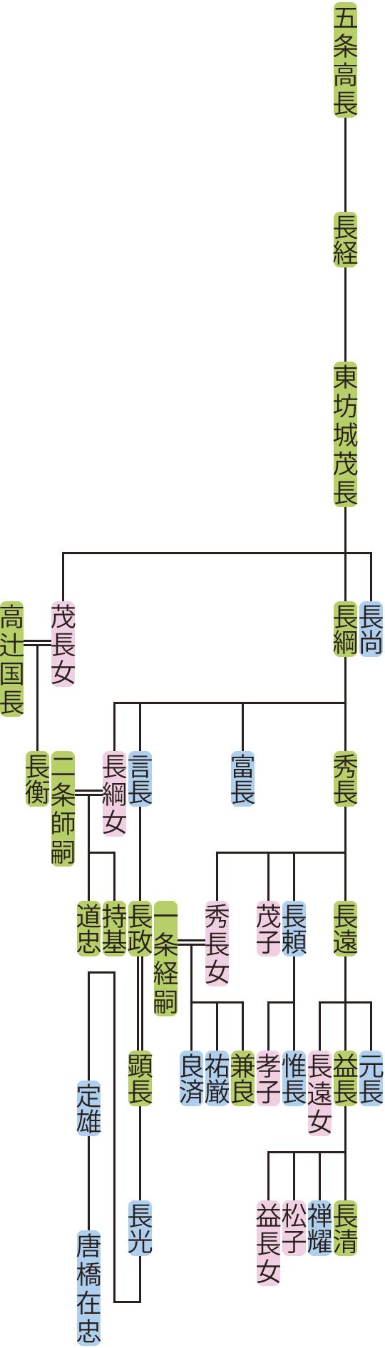 東坊城茂長~長遠の系図
