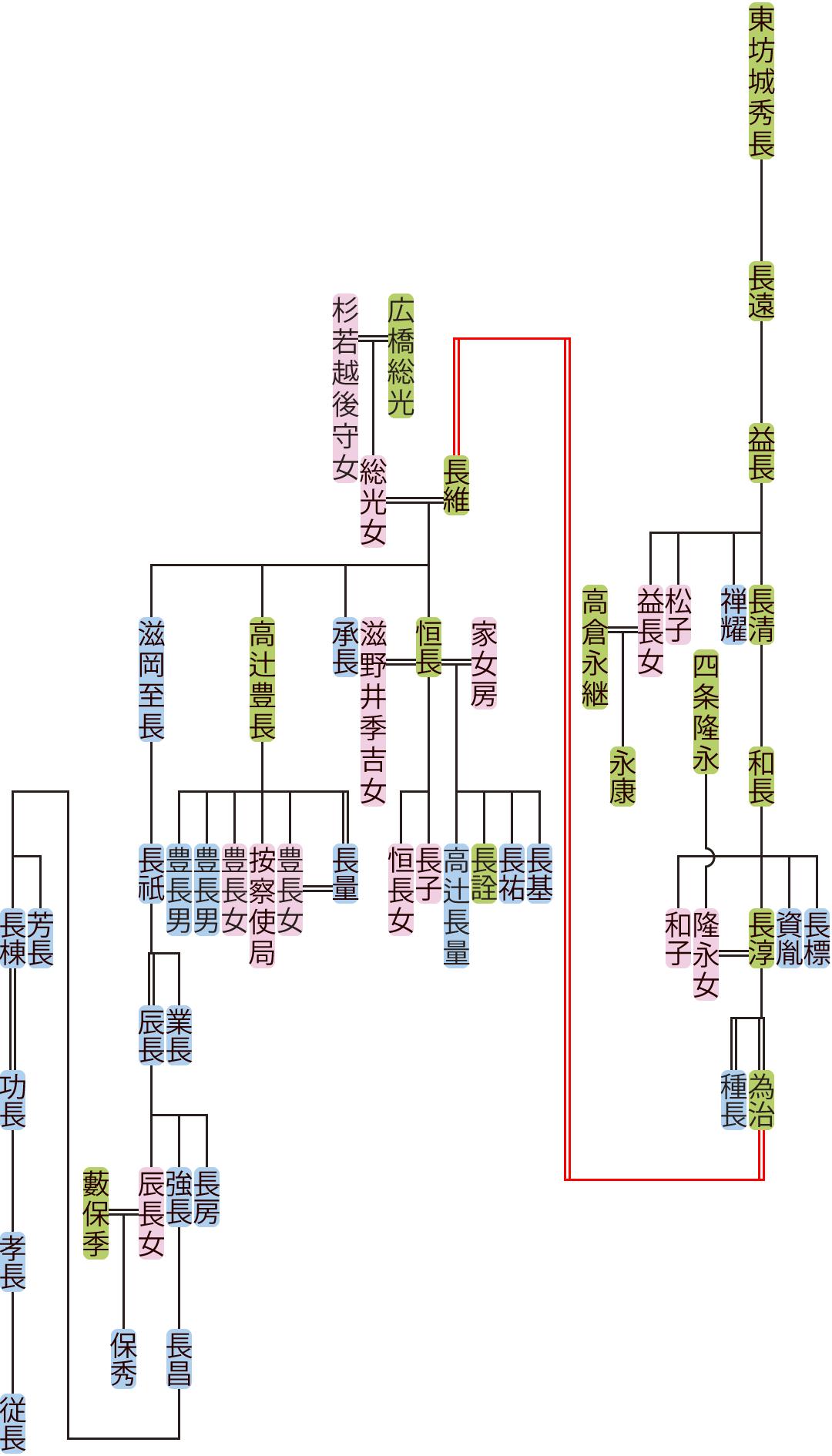 東坊城益長~長維の系図