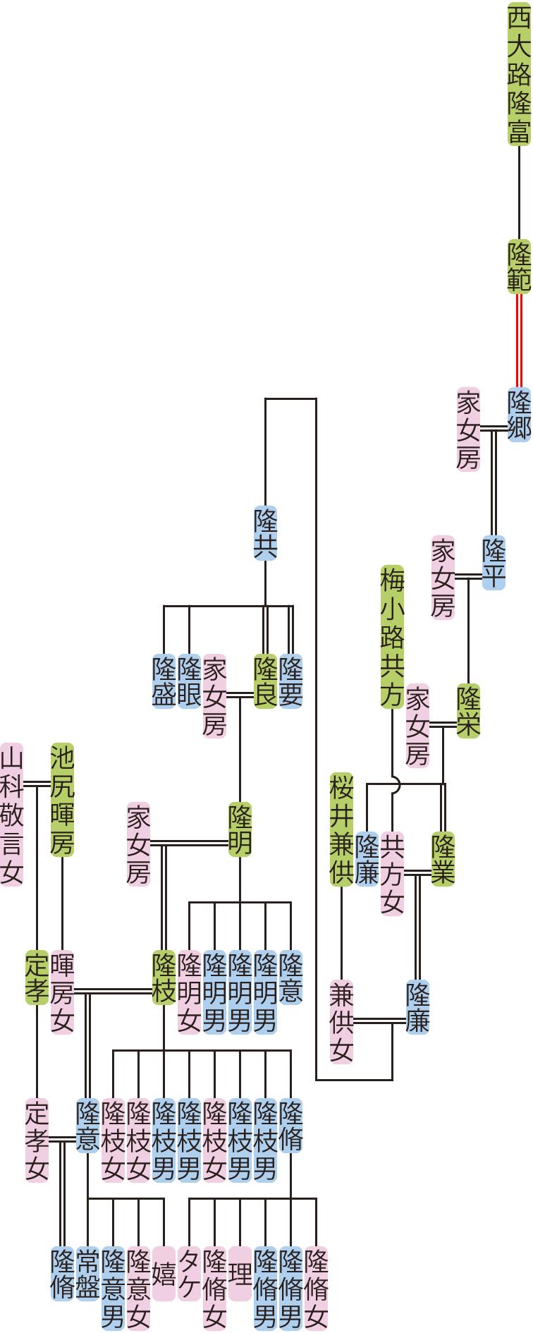 西大路隆郷~隆脩の系図