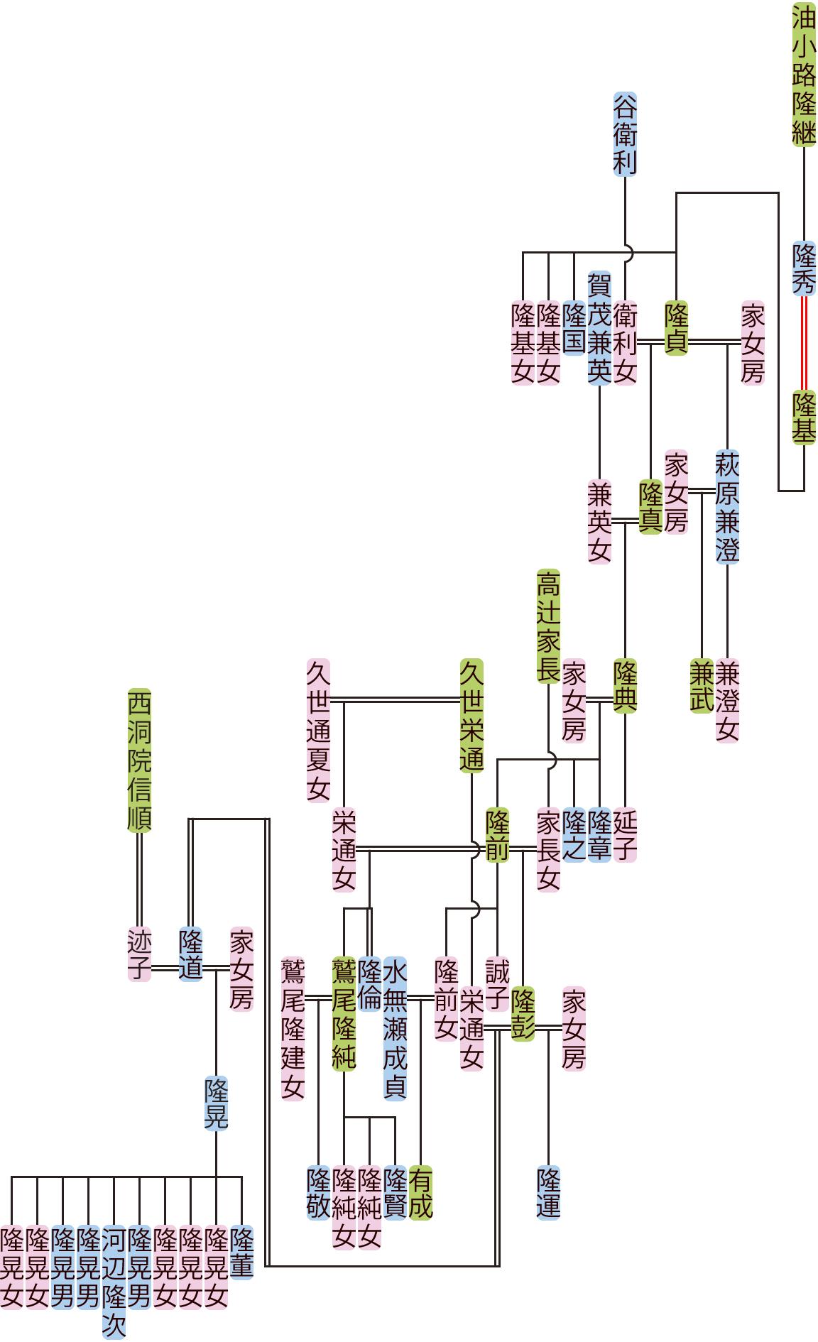 油小路隆基~隆董の系図
