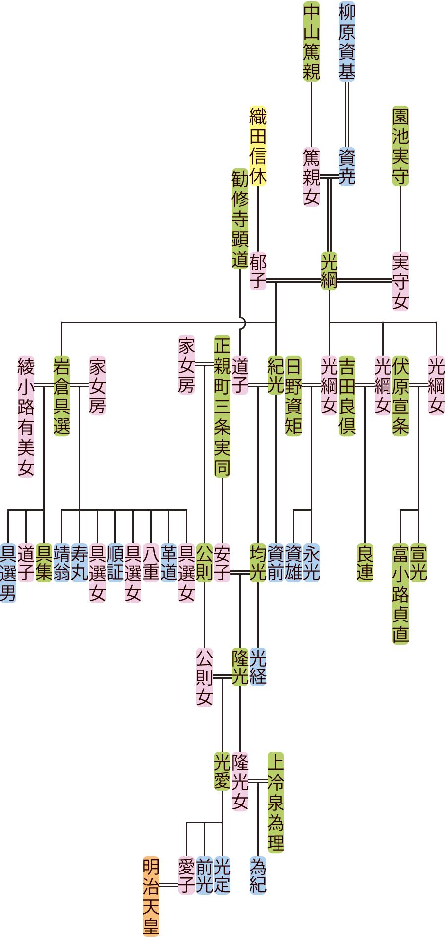 柳原光綱~光定の系図