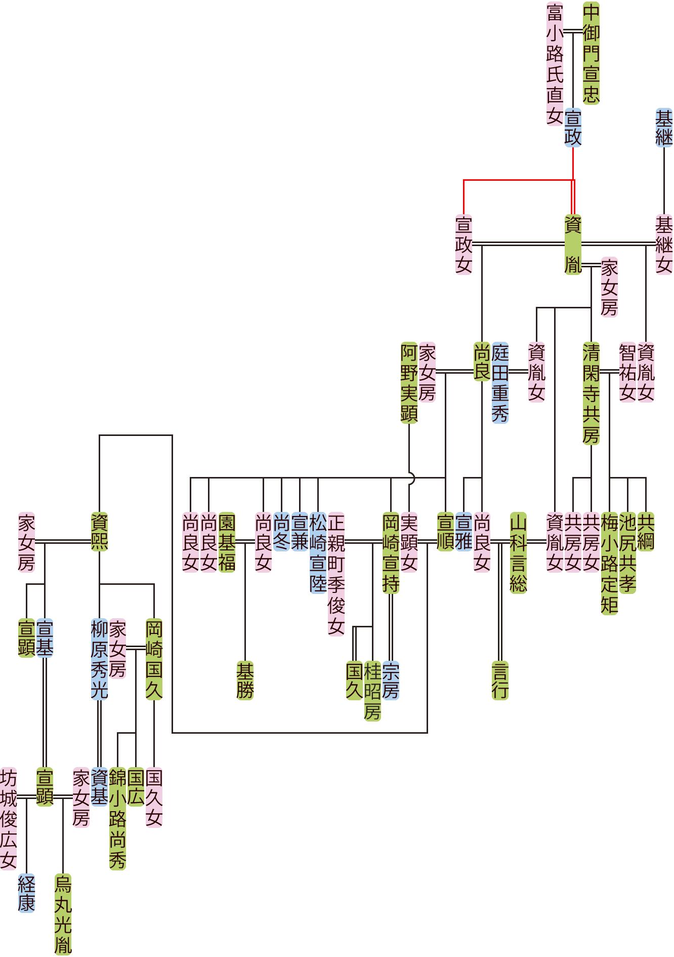 中御門資胤~宣基の系図
