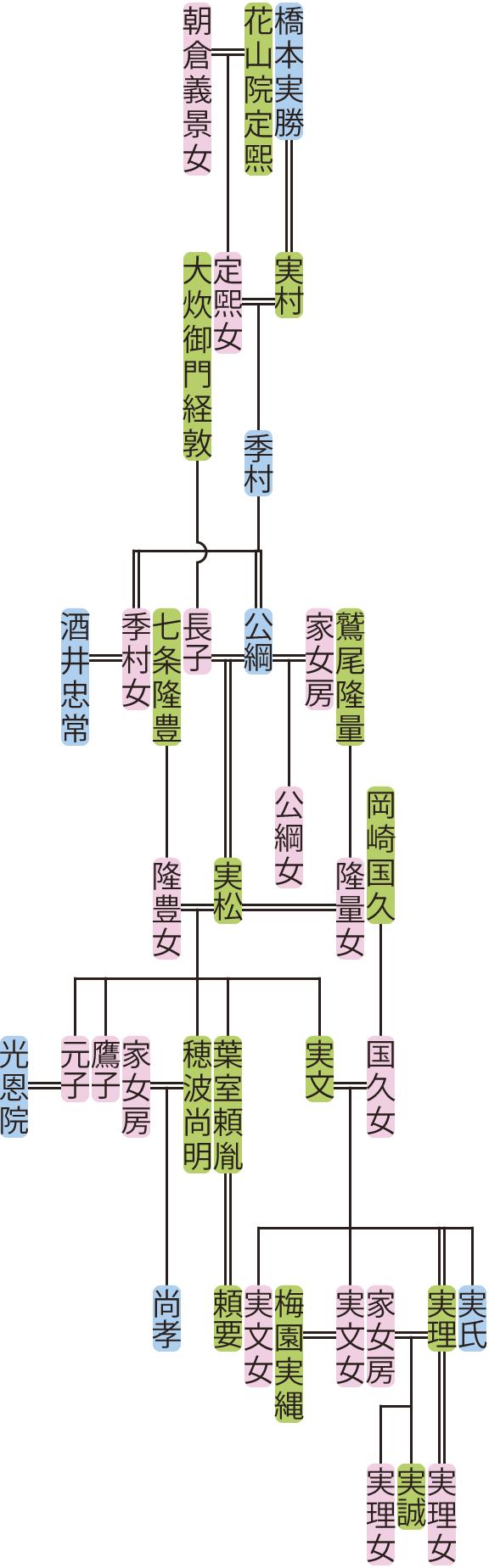 橋本季村~実文の系図