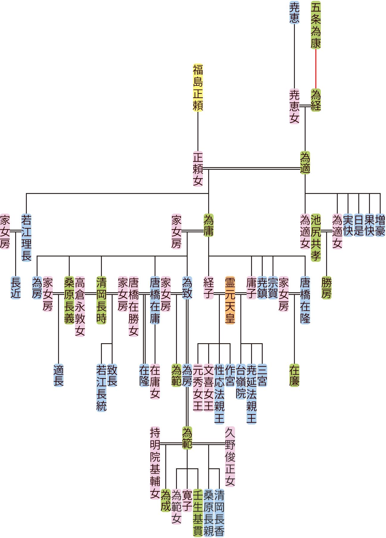五条為適~為房の系図
