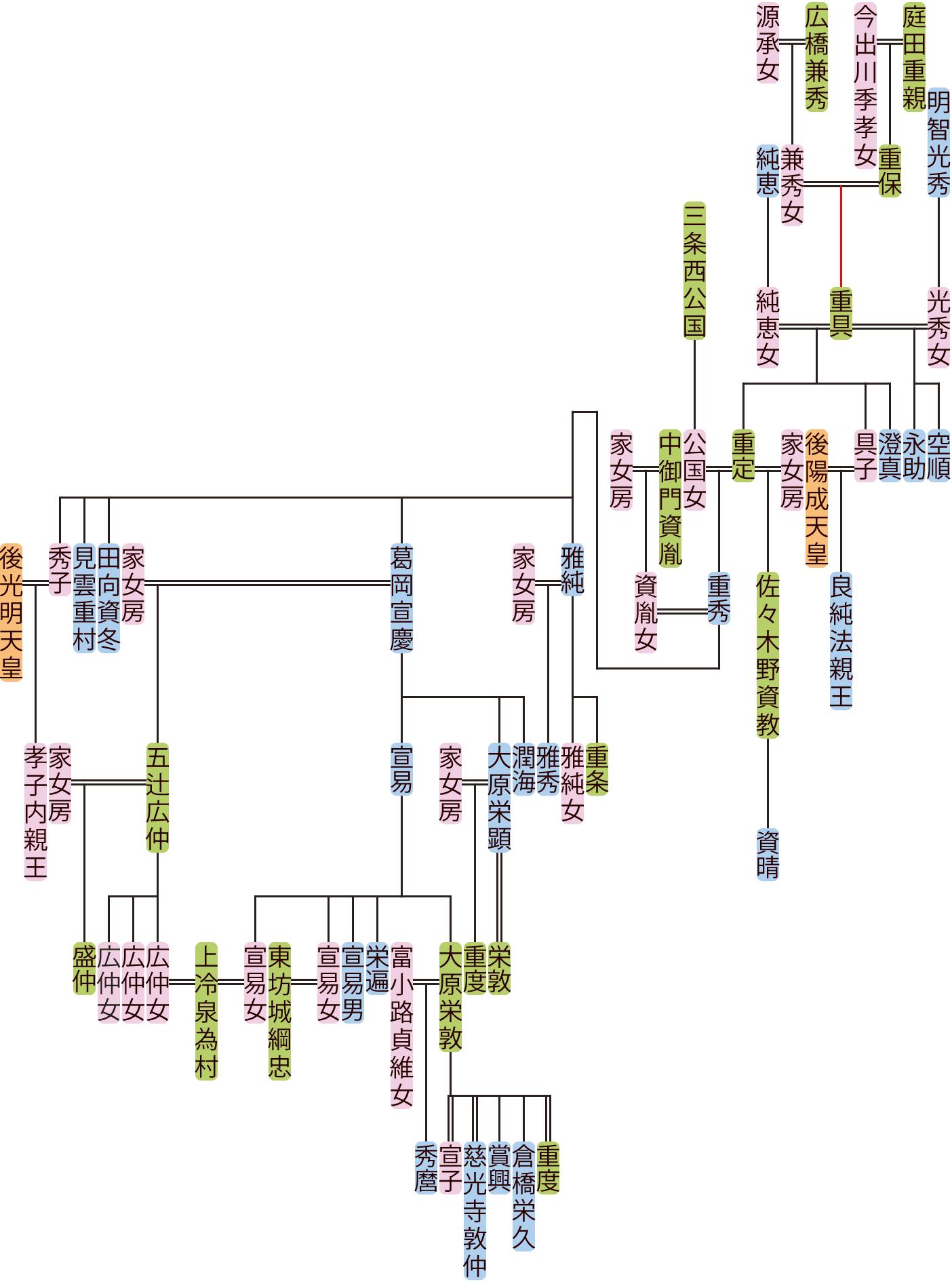 庭田重具~重秀の系図