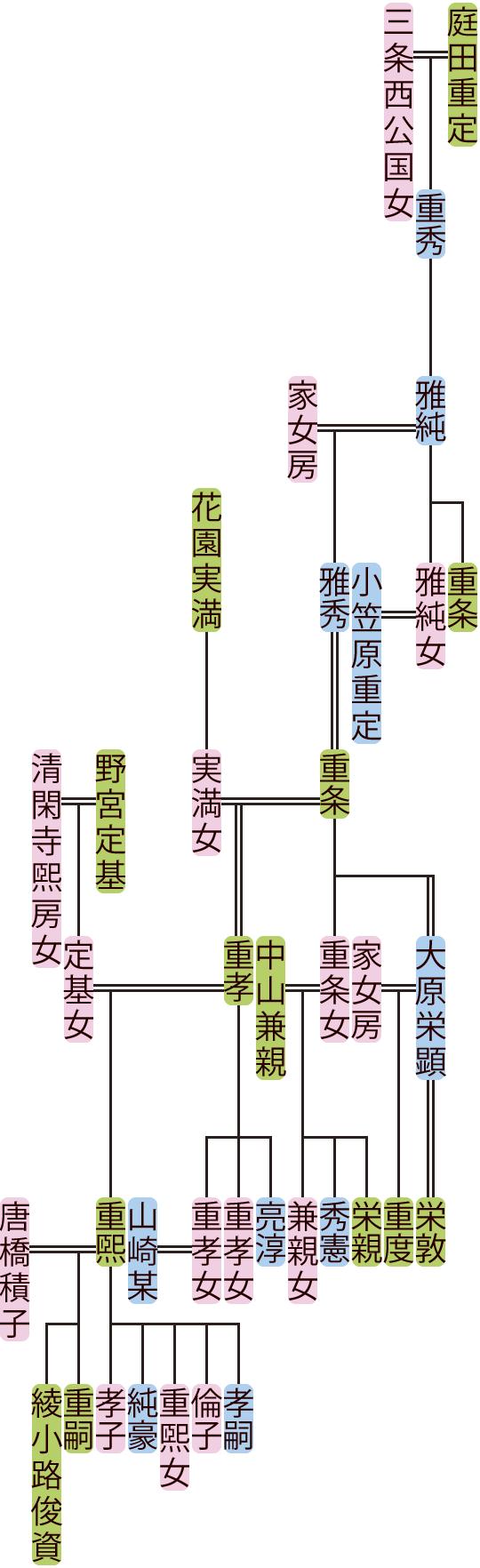 庭田雅純~重孝の系図
