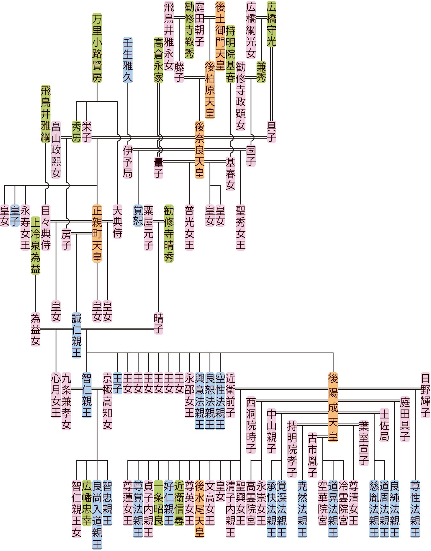 後奈良天皇~誠仁親王の系図