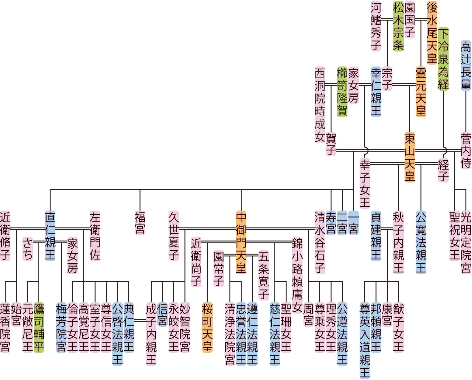 東山天皇の系図