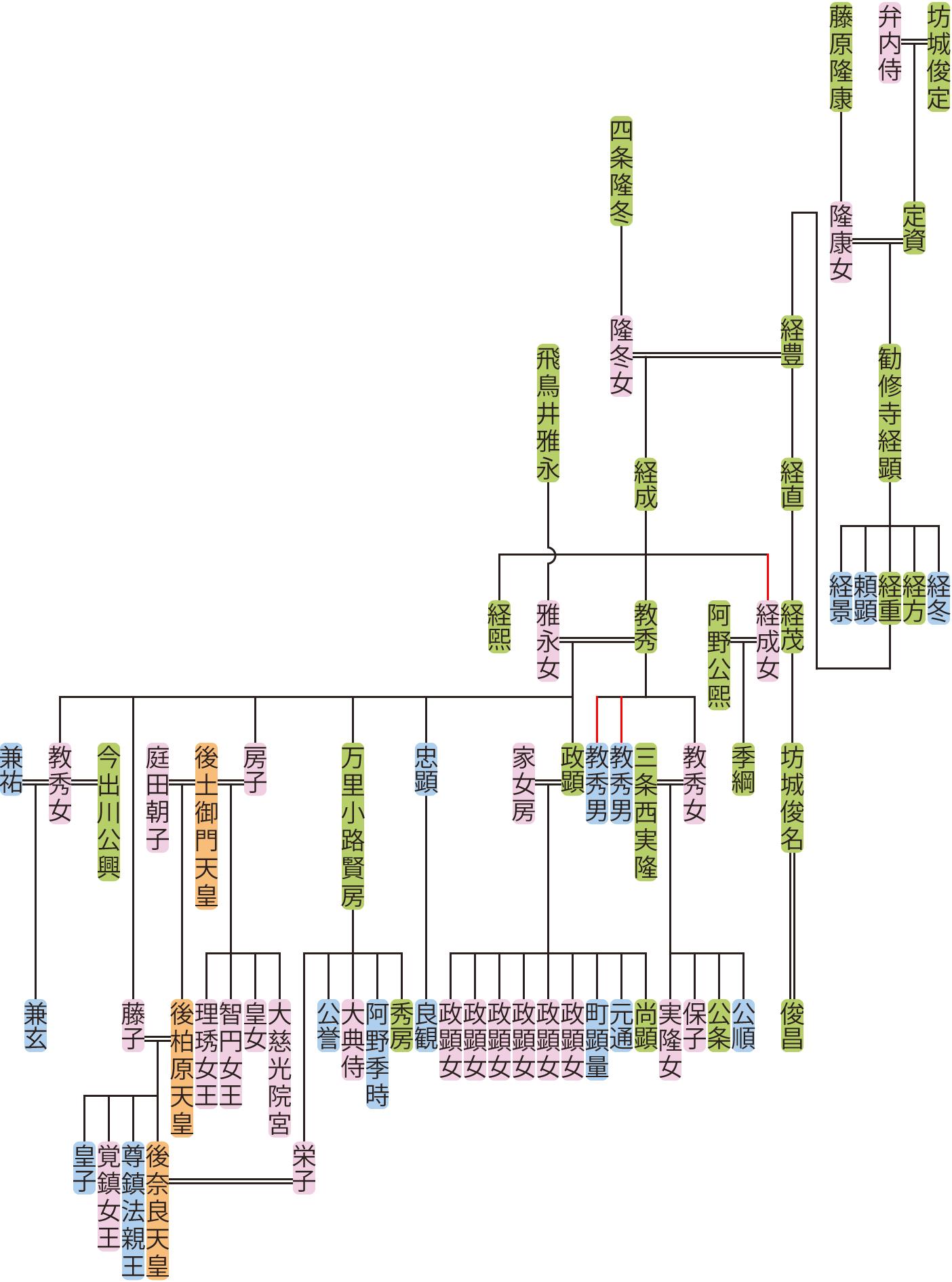 勧修寺経顕~教秀の系図