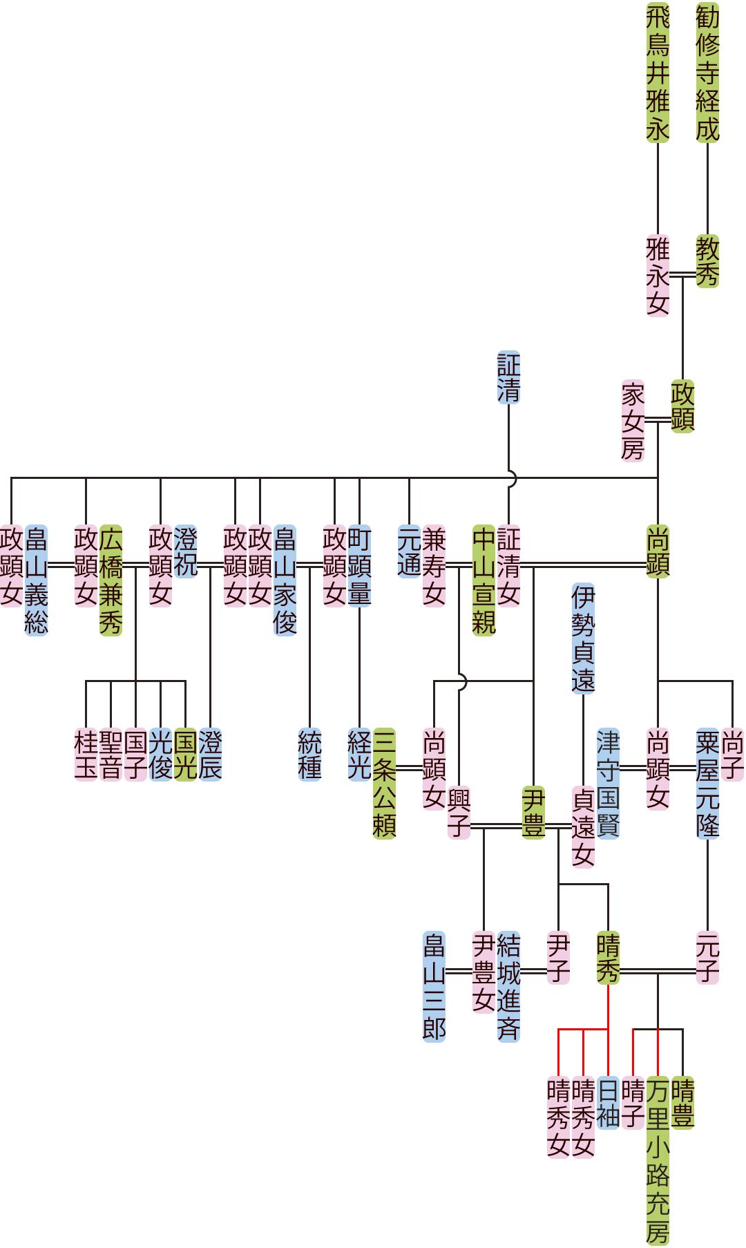 勧修寺政顕~尹豊の系図