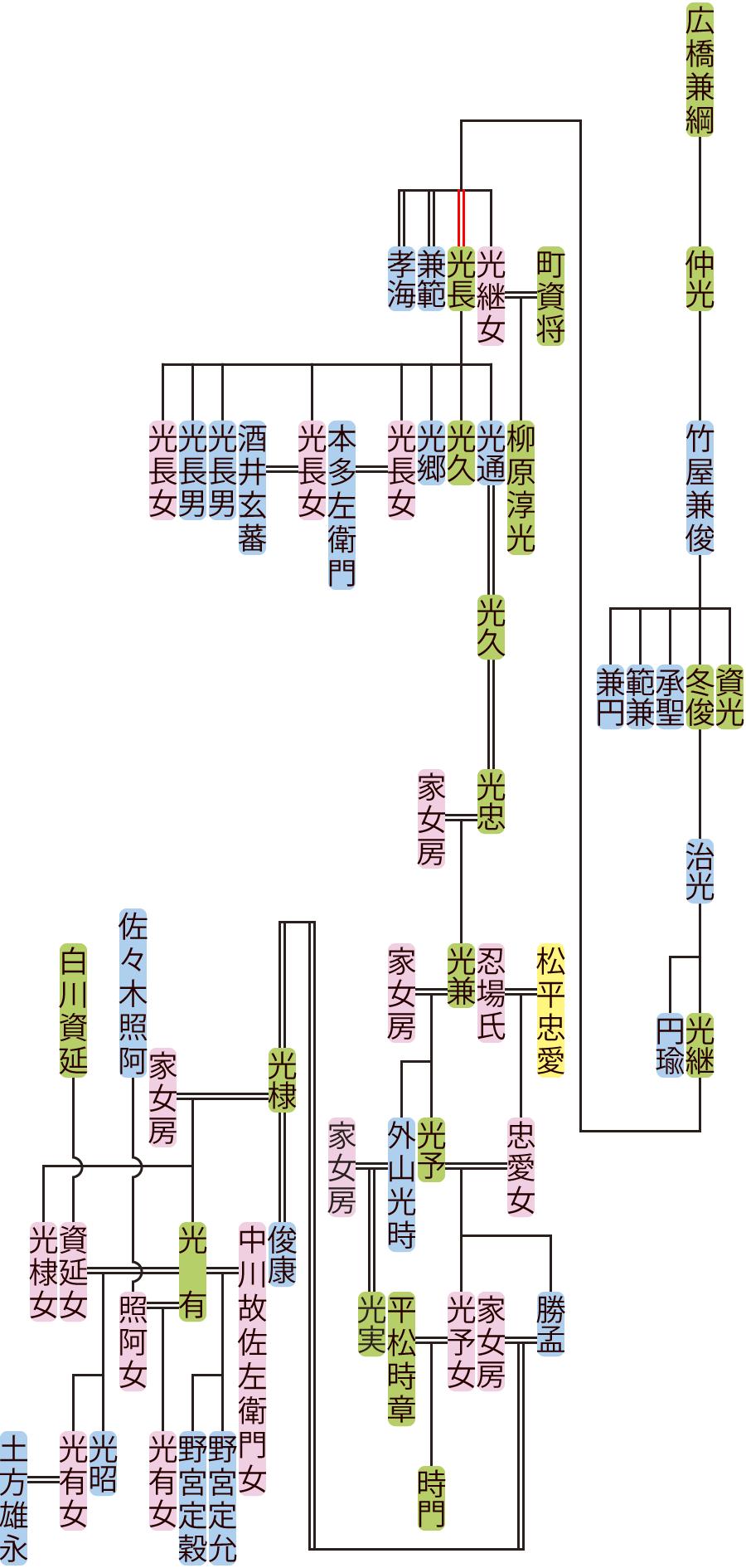 竹屋兼俊~光昭の系図