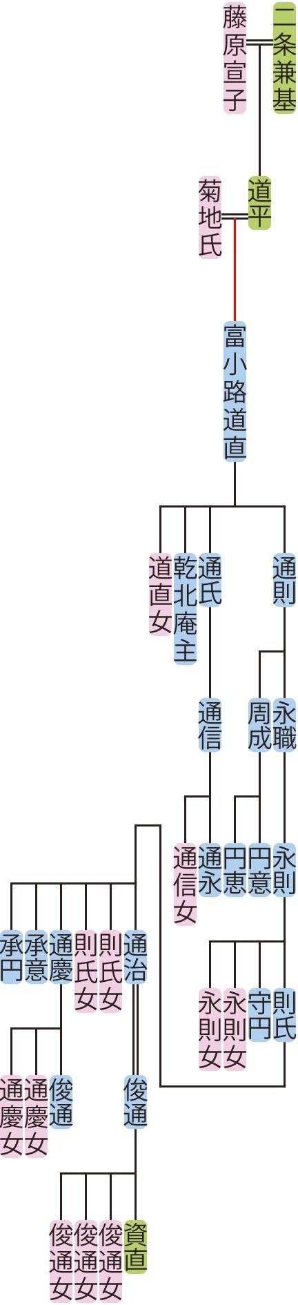 富小路道直~通治の系図