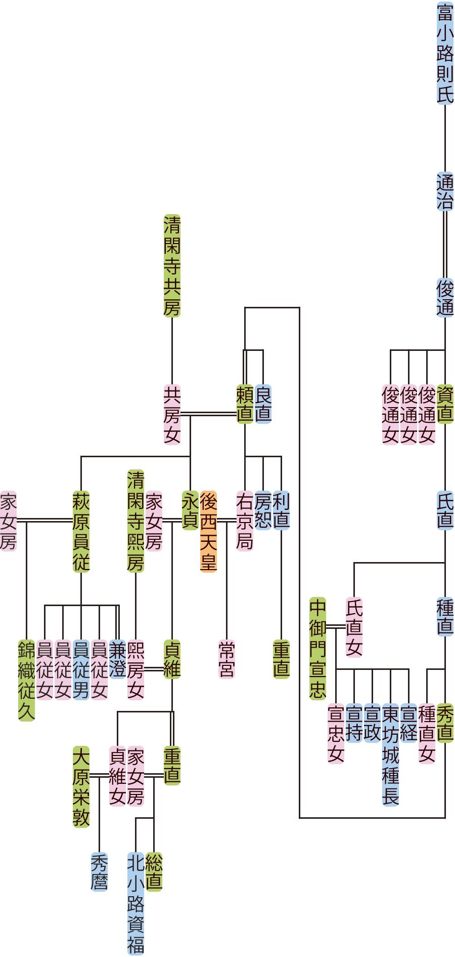 富小路俊通~貞維の系図
