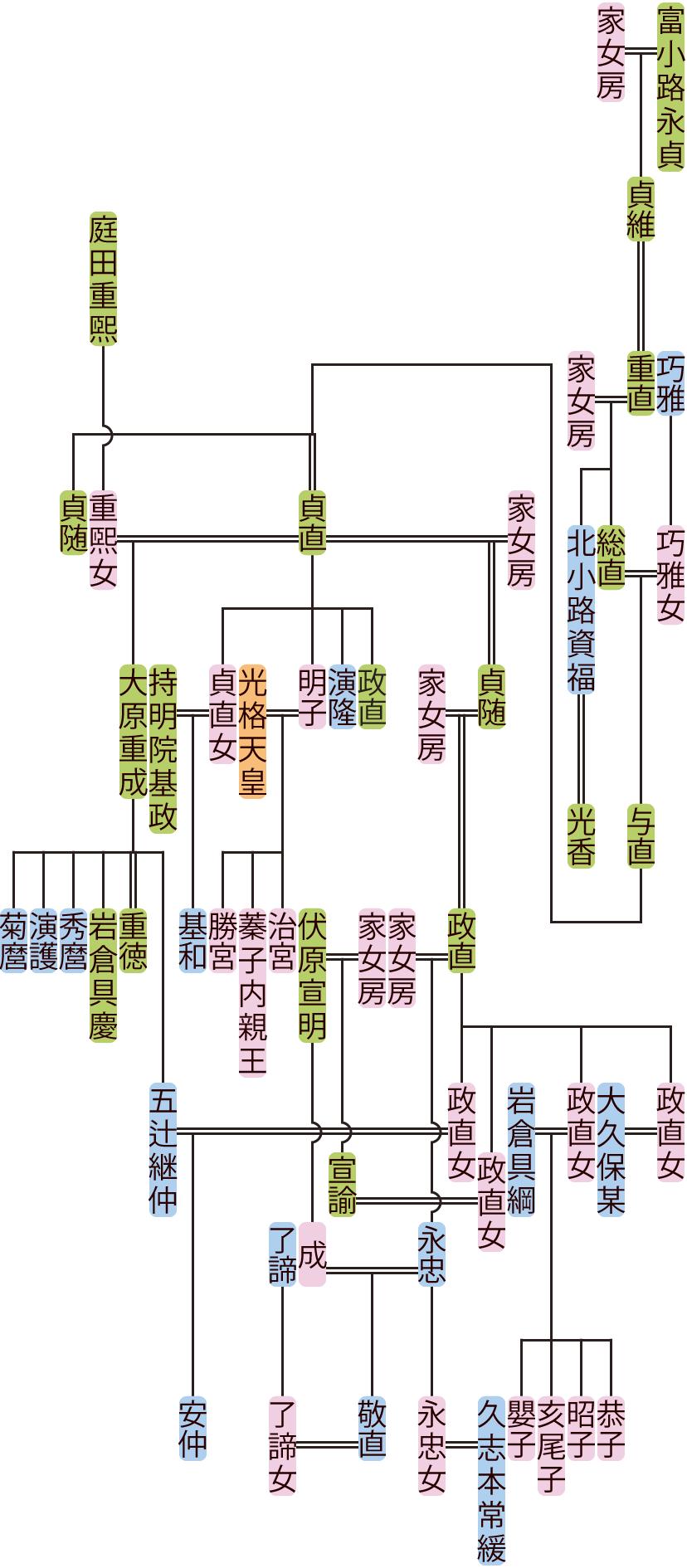 富小路重直~敬直の系図