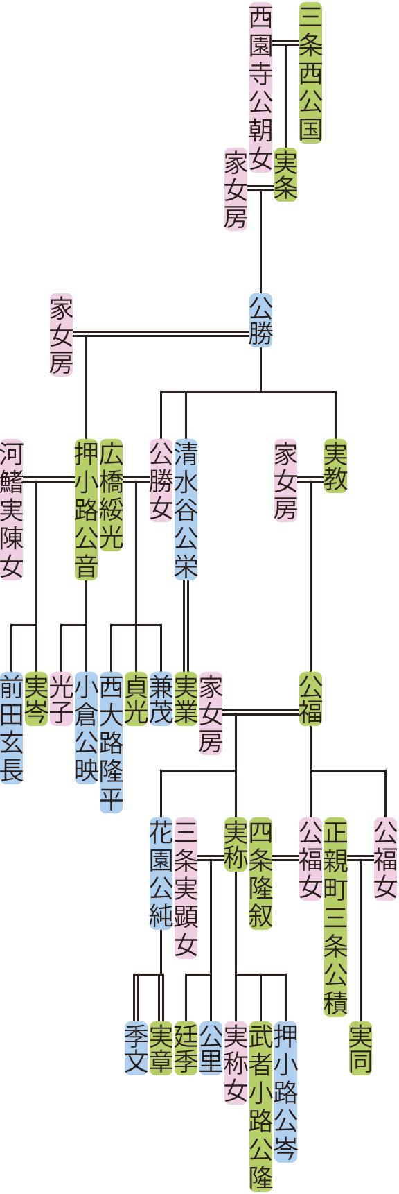三条西公勝~公福の系図