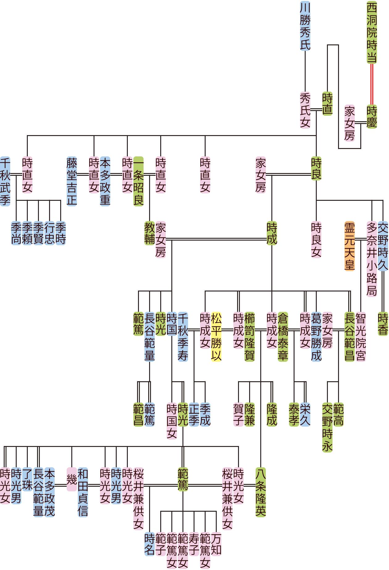 西洞院時直~時光の系図