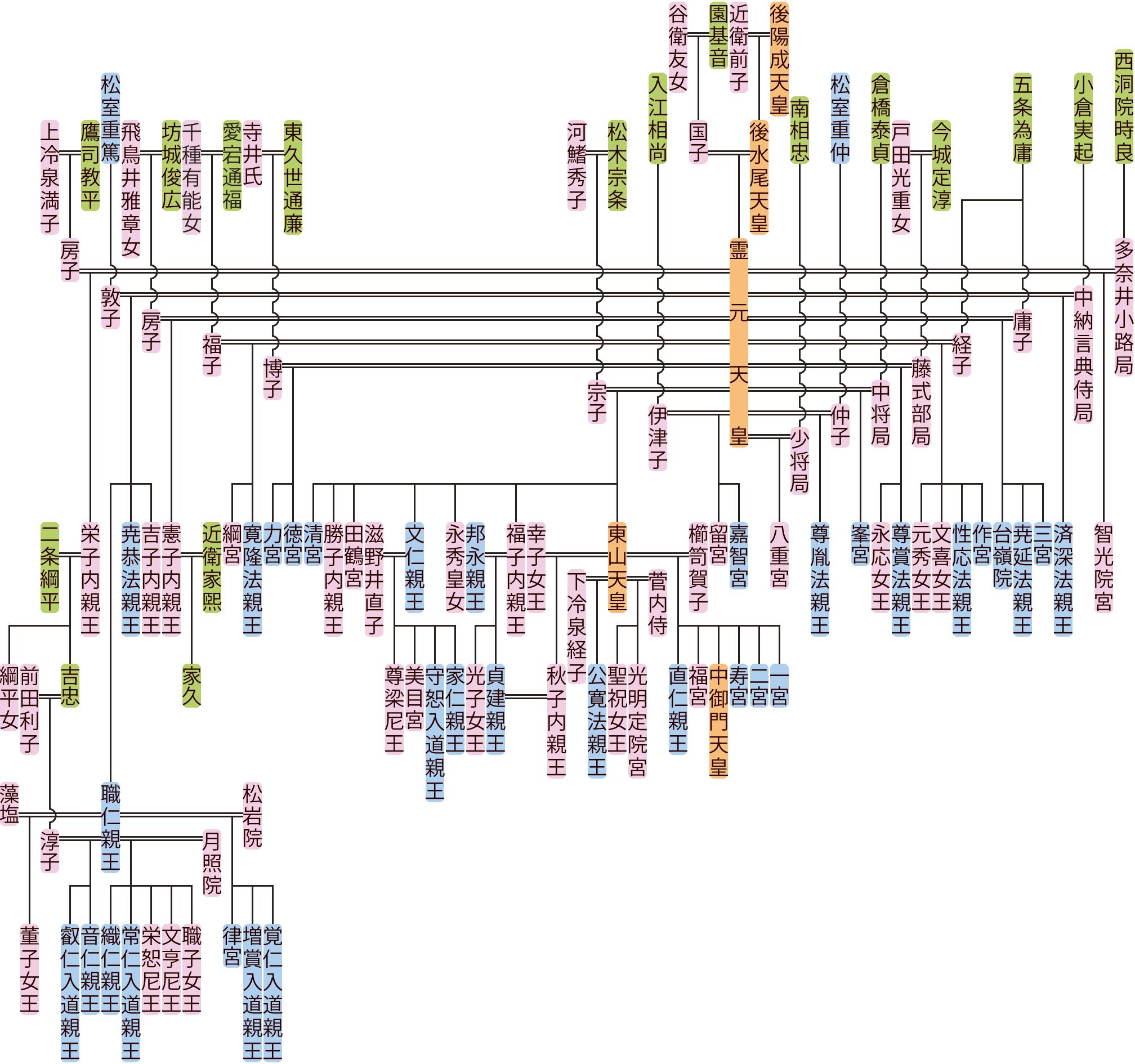 霊元天皇の系図