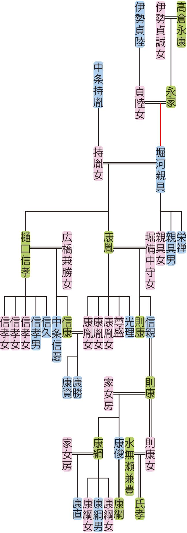 堀河親具~則康の系図