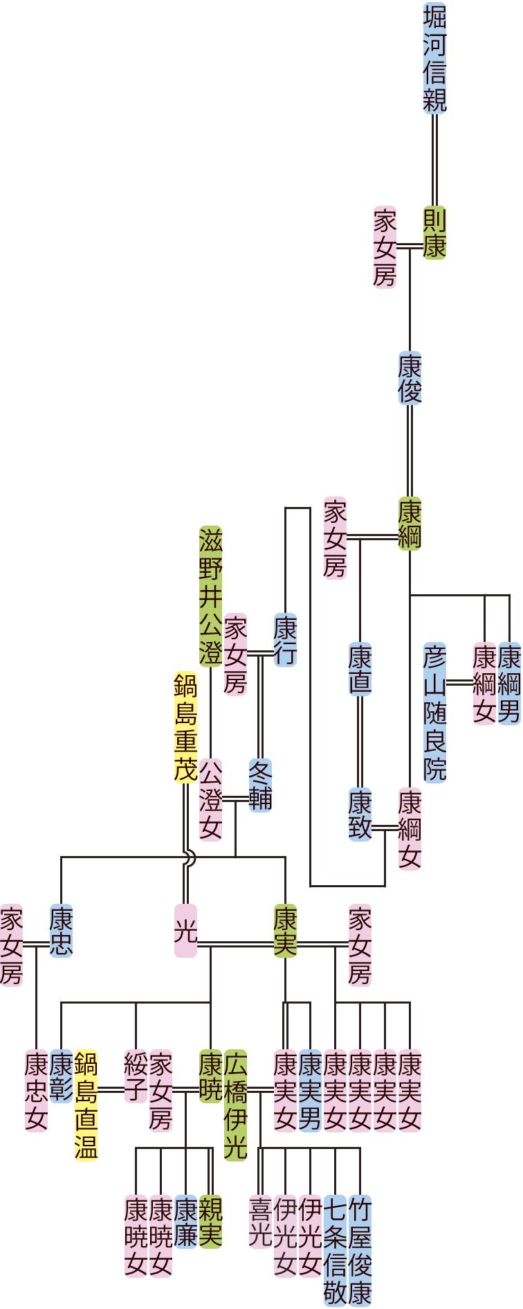 堀河康俊~康実の系図