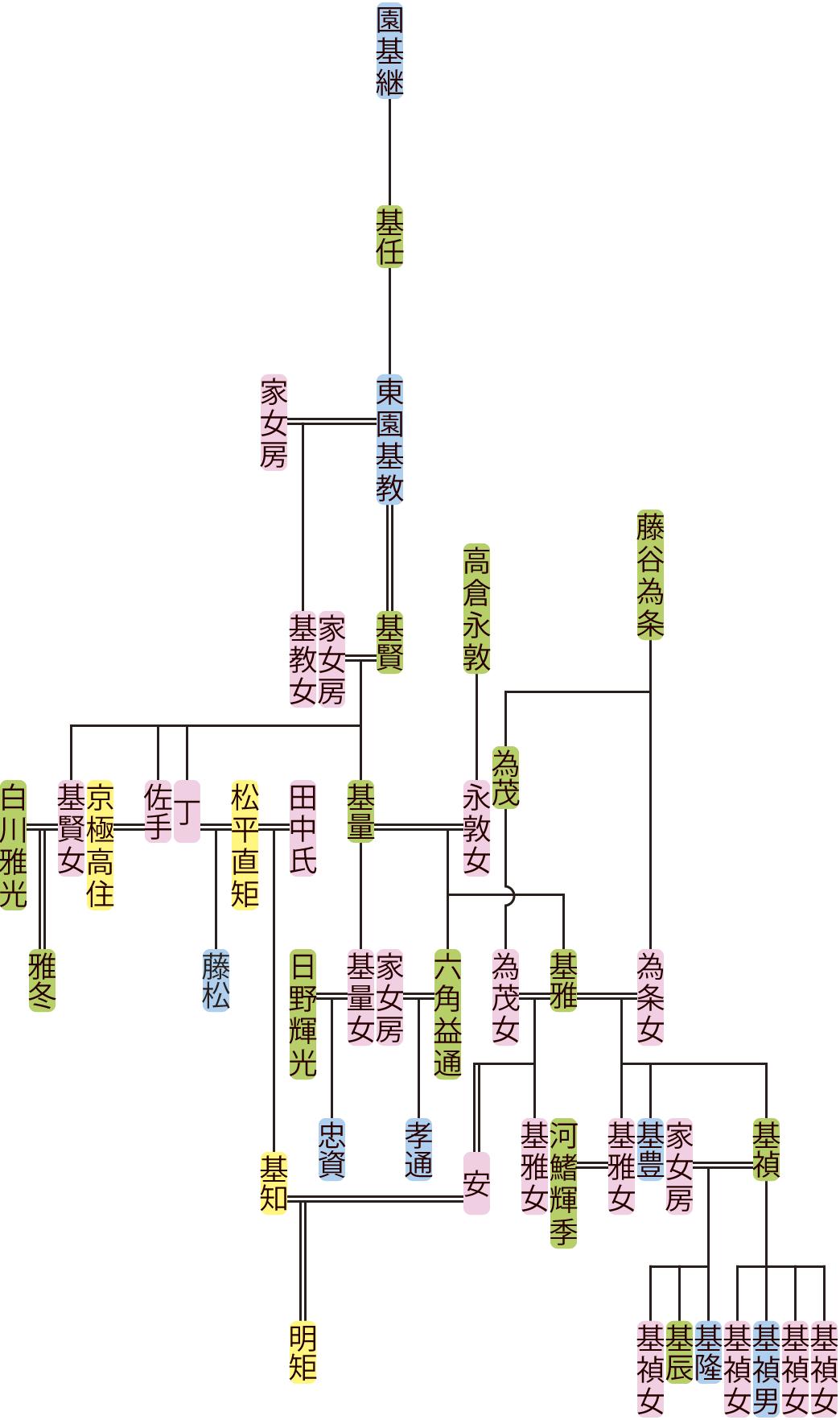 東園基教~基雅の系図