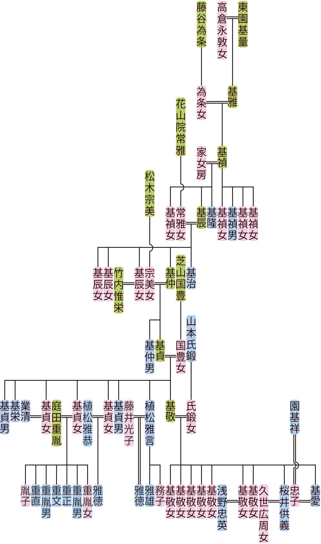 東園基禎~基愛の系図