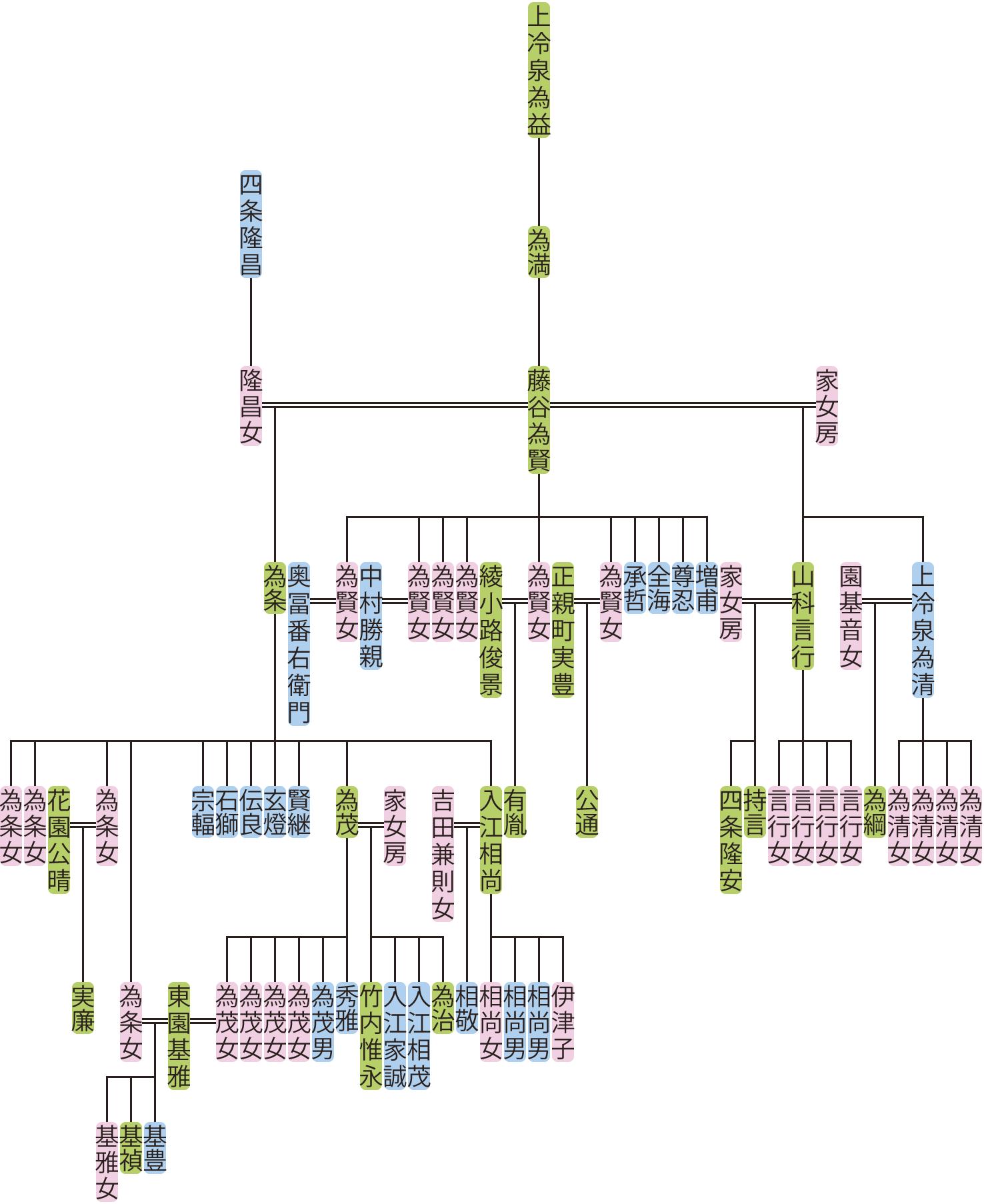 藤谷為賢・為条の系図