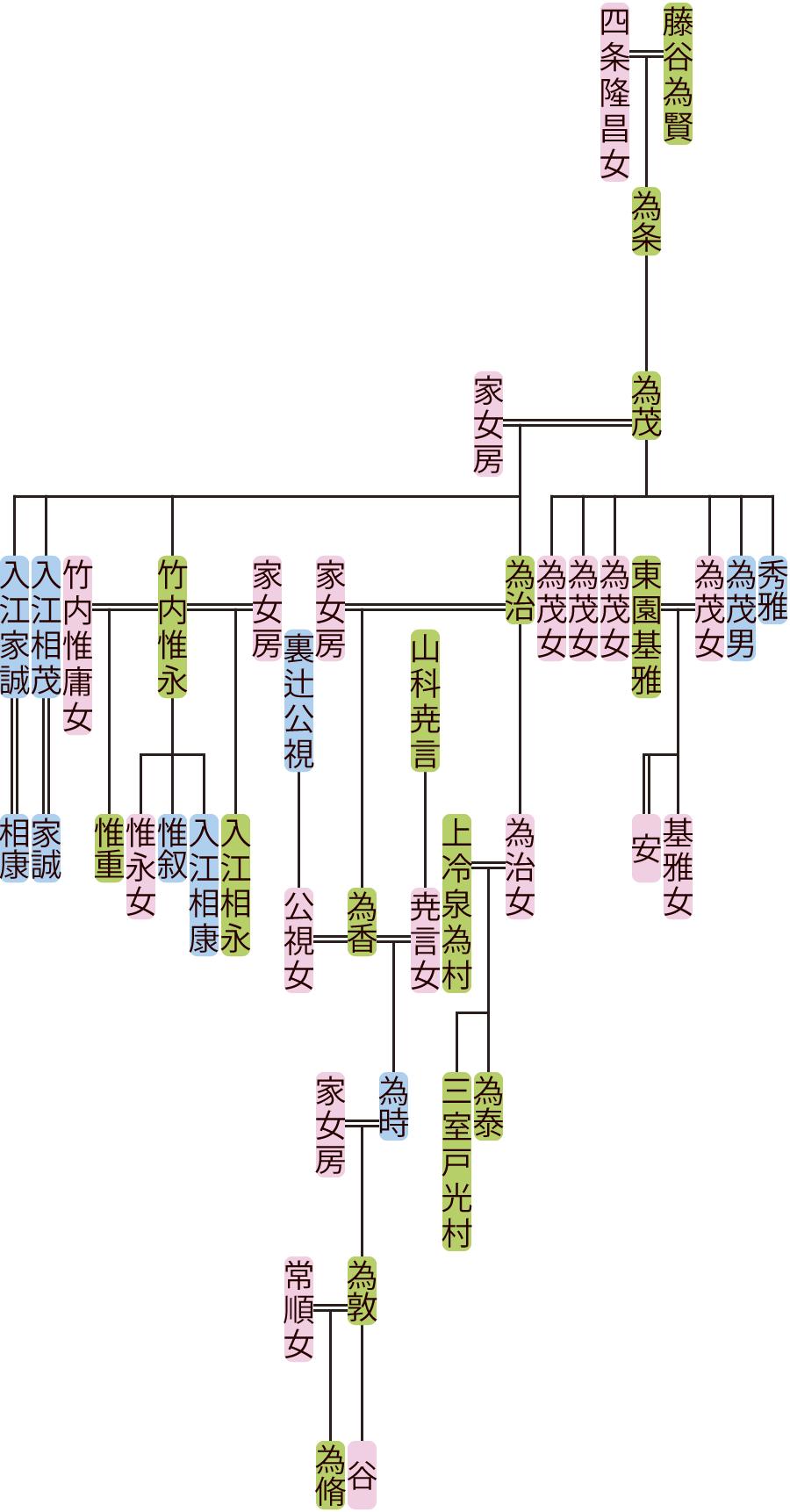 藤谷為茂~為時の系図