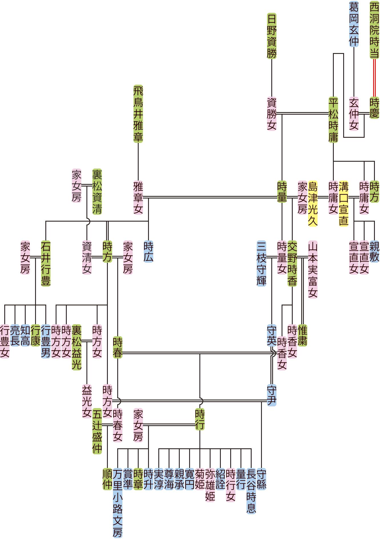 平松時庸~時春の系図