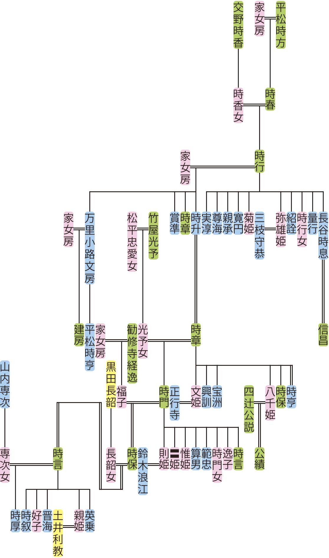 平松時行~時厚の系図